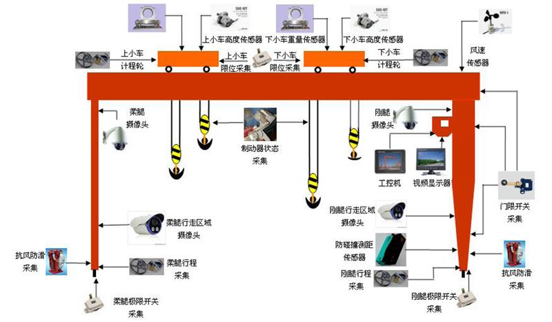 起重机智能监控系统